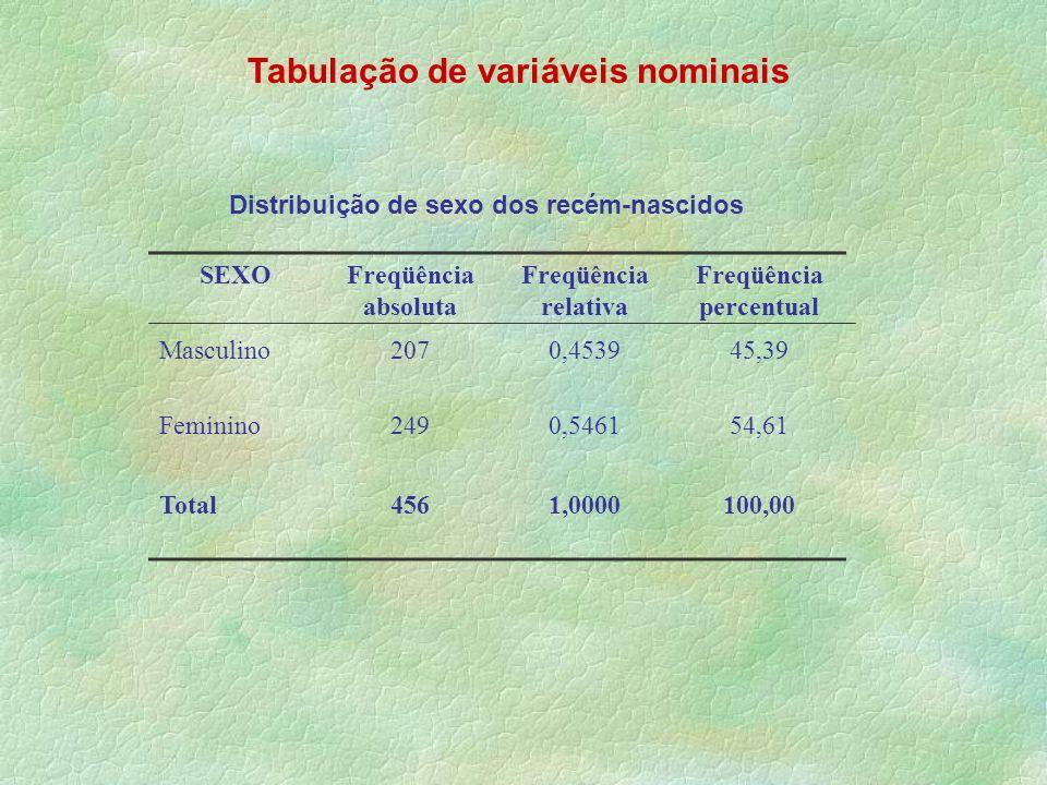 Tabulação de variáveis nominais SEXOFreqüência absoluta Freqüência relativa Freqüência percentual Masculino2070,453945,39 Feminino2490,546154,61 Total