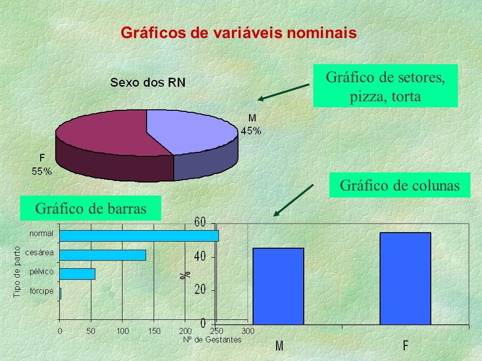 Gráficos de variáveis nominais Gráfico de setores, pizza, torta Gráfico de colunas Gráfico de barras