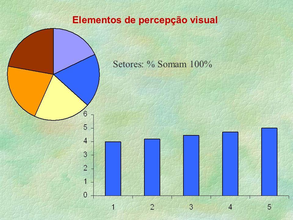Elementos de percepção visual Setores: % Somam 100%