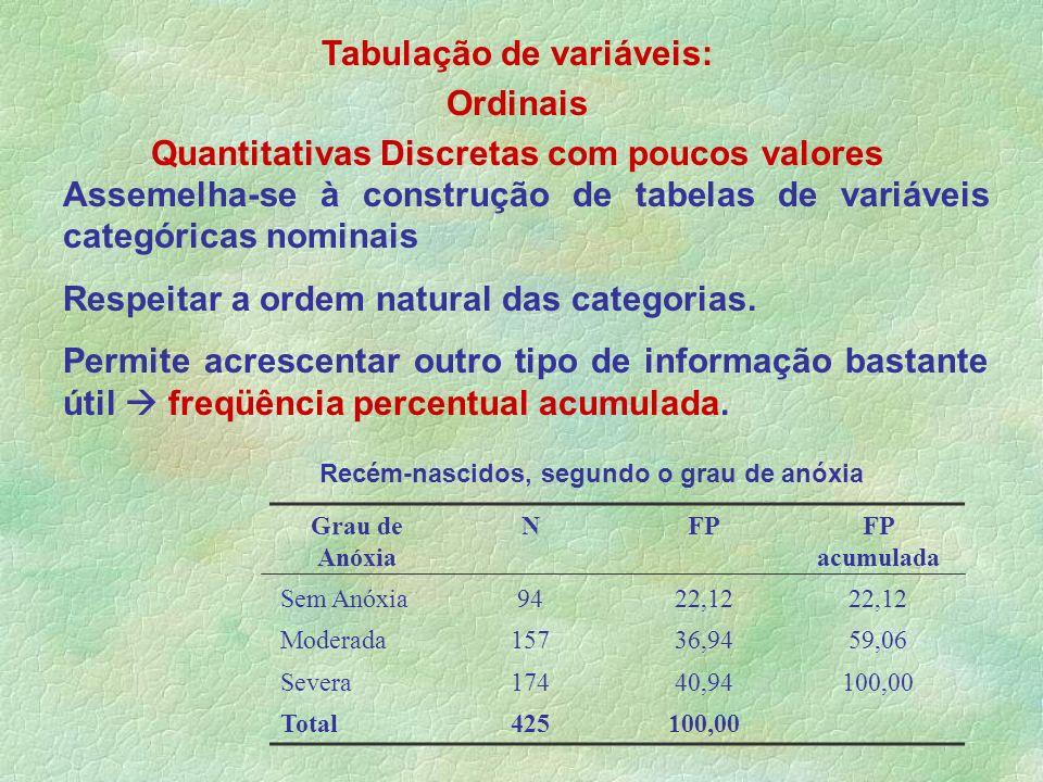 Tabulação de variáveis: Ordinais Quantitativas Discretas com poucos valores Assemelha-se à construção de tabelas de variáveis categóricas nominais Res