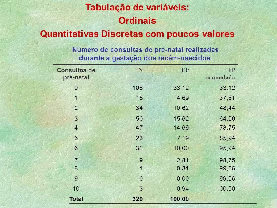 Tabulação de variáveis: Ordinais Quantitativas Discretas com poucos valores Consultas de pré-natal NFP acumulada 010633,12 1154,6937,81 23410,6248,44