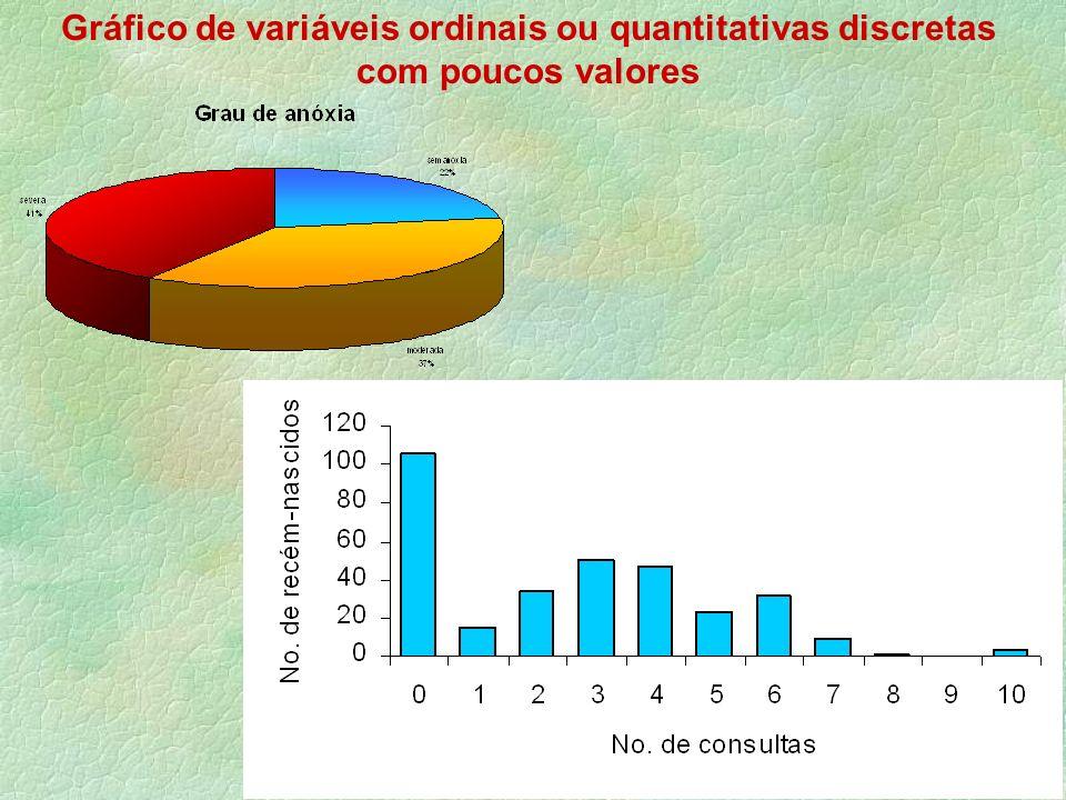 Gráfico de variáveis ordinais ou quantitativas discretas com poucos valores