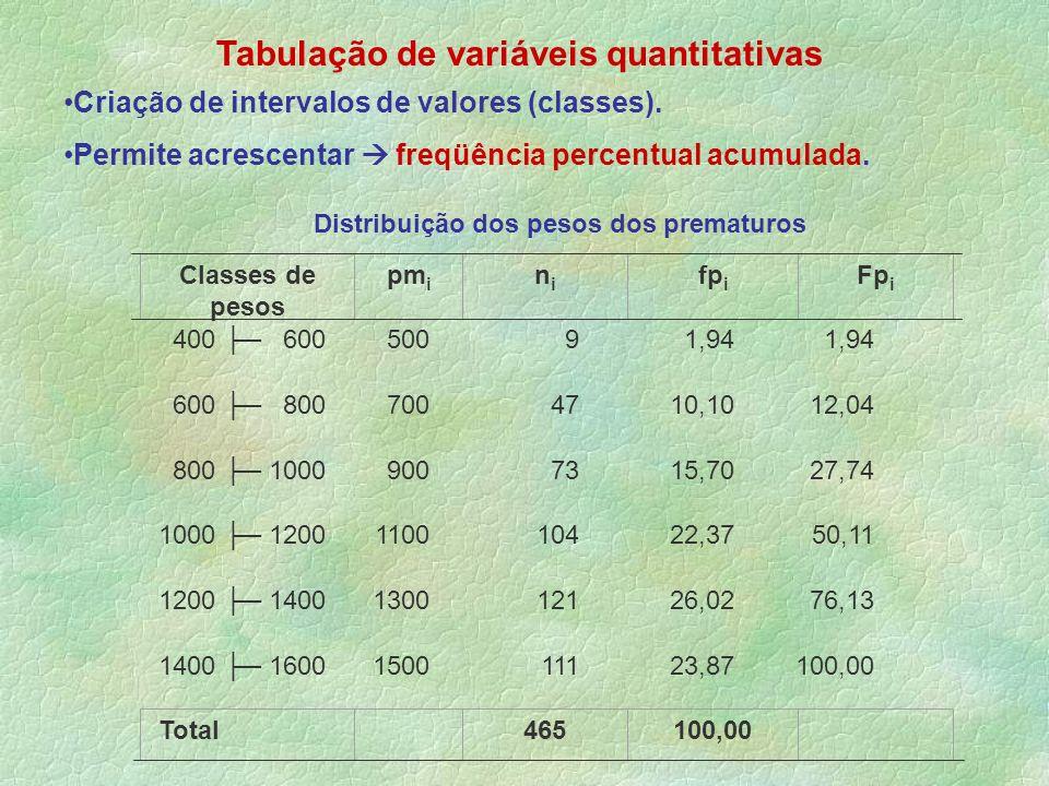 Tabulação de variáveis quantitativas Criação de intervalos de valores (classes). Permite acrescentar freqüência percentual acumulada. Distribuição dos