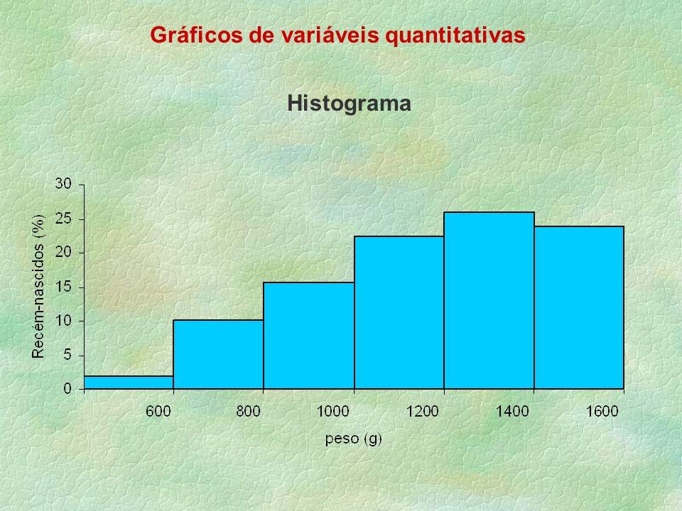 Gráficos de variáveis quantitativas Histograma