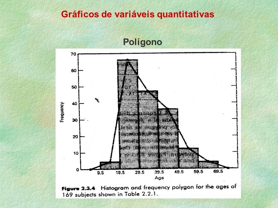 Gráficos de variáveis quantitativas Polígono