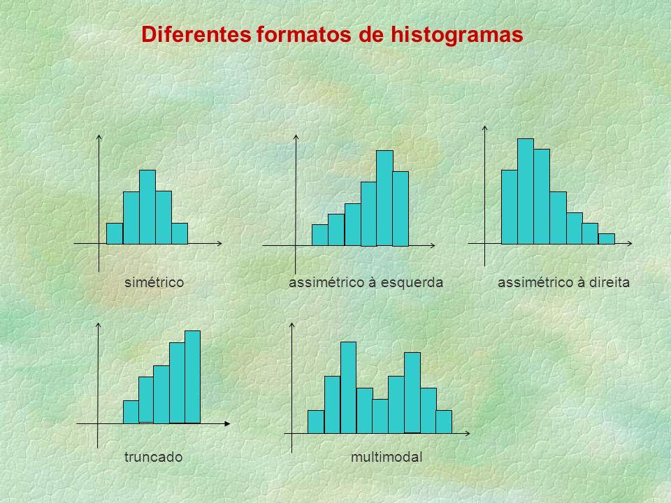 Diferentes formatos de histogramas simétrico assimétrico à esquerda assimétrico à direita truncado multimodal
