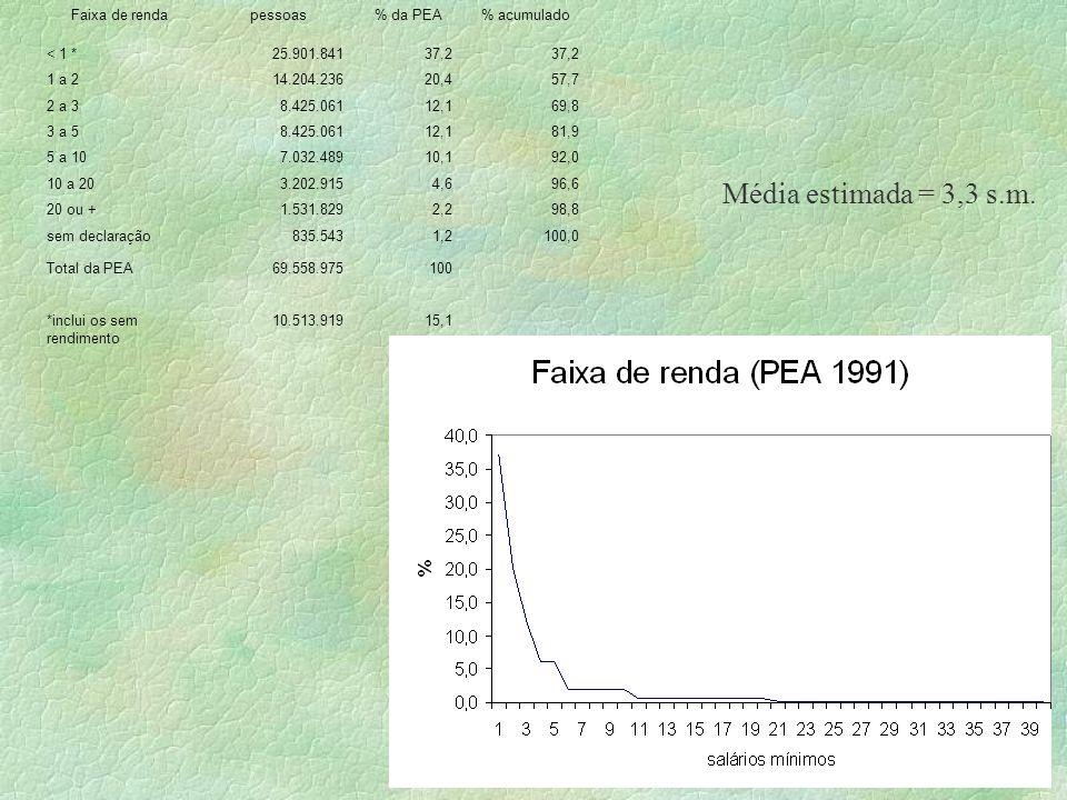 Faixa de rendapessoas% da PEA% acumulado < 1 *25.901.84137,2 1 a 214.204.23620,457,7 2 a 38.425.06112,169,8 3 a 58.425.06112,181,9 5 a 107.032.48910,1