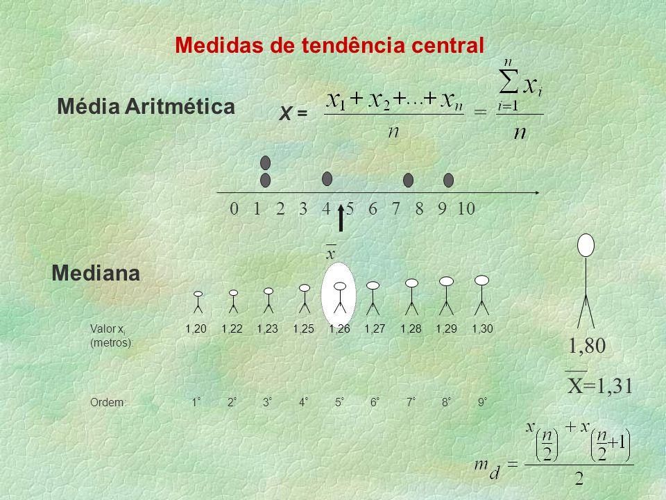 Medidas de tendência central Média Aritmética X = = Mediana 0 1 2 3 4 5 6 7 8 9 10 x Valor x i (metros): 1,201,221,231,251,261,271,281,291,30 Ordem:1º