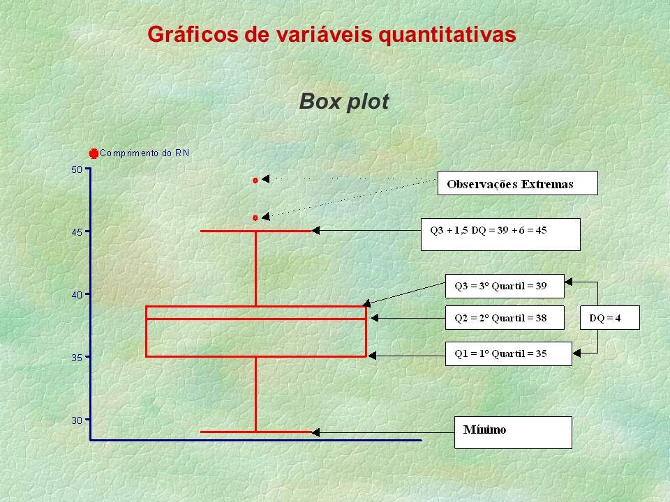 Gráficos de variáveis quantitativas Box plot
