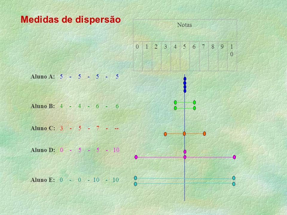 Aluno A: 5 - 5 - 5 - 5 Aluno B: 4 - 4 - 6 - 6 Aluno C: 3 - 5 - 7 - -- Aluno D: 0 - 5 - 5 - 10 Aluno E: 0 - 0 - 10 - 10 Notas 01234567891010 Medidas de