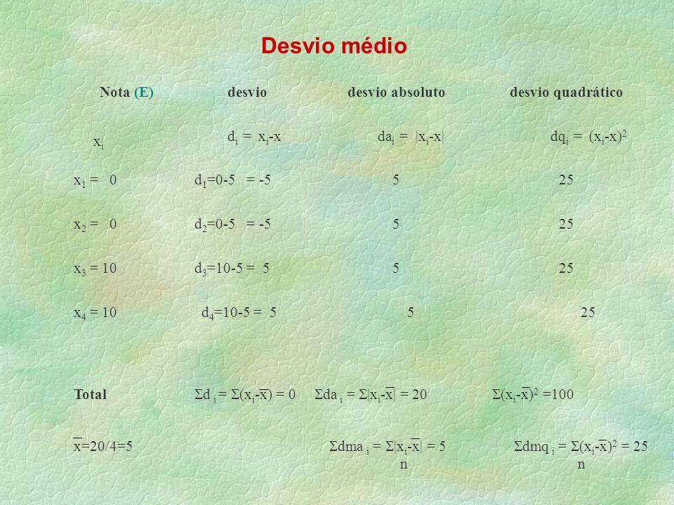 Nota (E)desviodesvio absolutodesvio quadrático x 1 = 0d 1 =0-5 = -5525 x 2 = 0d 2 =0-5 = -5525 x 3 = 10d 3 =10-5 = 5525 Total d i = (x i -x) = 0 da i