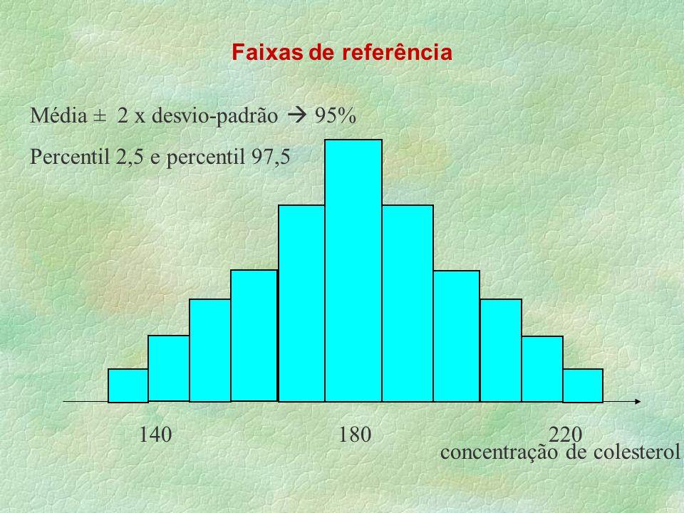 Faixas de referência concentração de colesterol 140 180 220 Média ± 2 x desvio-padrão 95% Percentil 2,5 e percentil 97,5