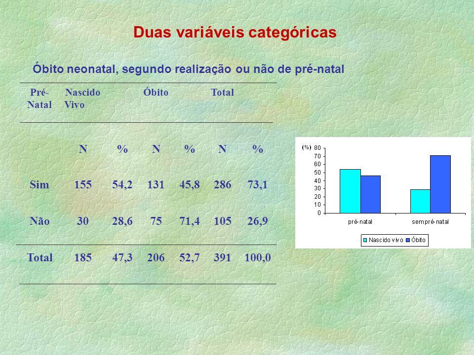 Duas variáveis categóricas Pré- Natal Nascido Vivo ÓbitoTotal N%N%N% Sim15554,213145,828673,1 Não3028,67571,410526,9 Total18547,320652,7391100,0 Óbito