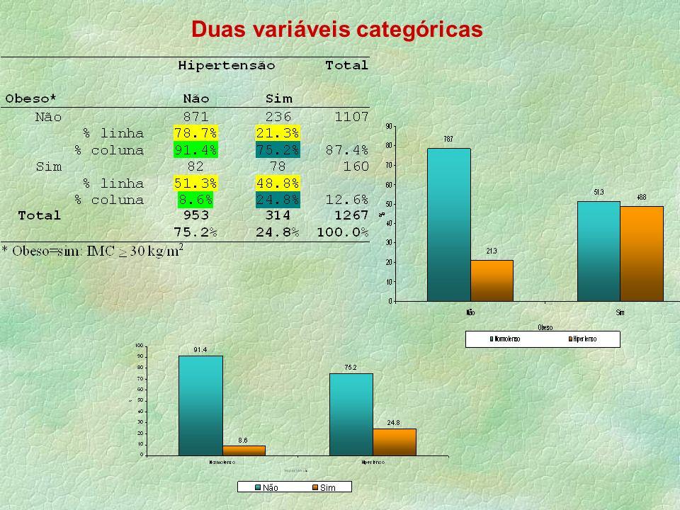Hipertensão Tota l Não 8712361107 % linha78.7%21.3% % coluna 91.4%75.2%87.4%Sim 8278160 % linha51.3%48.8% % coluna 8.6%24.8%12.6%Tota l 9533141267 Obe
