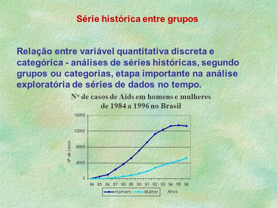 Série histórica entre grupos Relação entre variável quantitativa discreta e categórica - análises de séries históricas, segundo grupos ou categorias,