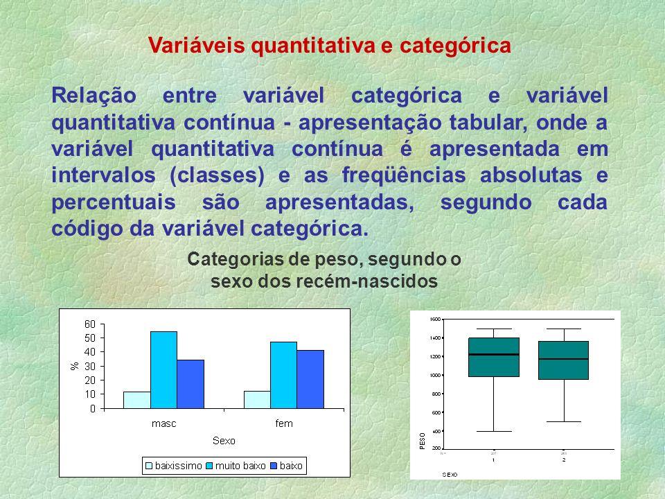 Variáveis quantitativa e categórica Relação entre variável categórica e variável quantitativa contínua - apresentação tabular, onde a variável quantit