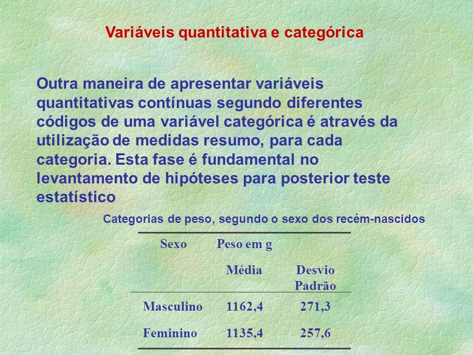 Variáveis quantitativa e categórica Outra maneira de apresentar variáveis quantitativas contínuas segundo diferentes códigos de uma variável categóric