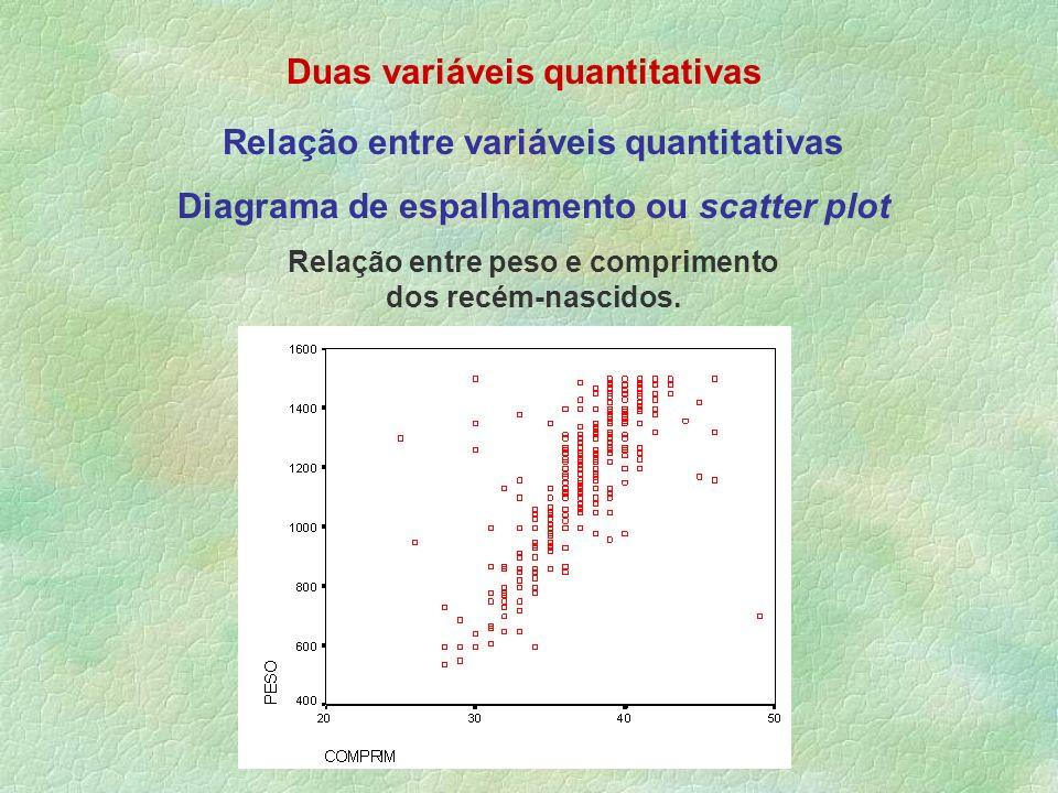 Duas variáveis quantitativas Relação entre variáveis quantitativas Diagrama de espalhamento ou scatter plot Relação entre peso e comprimento dos recém