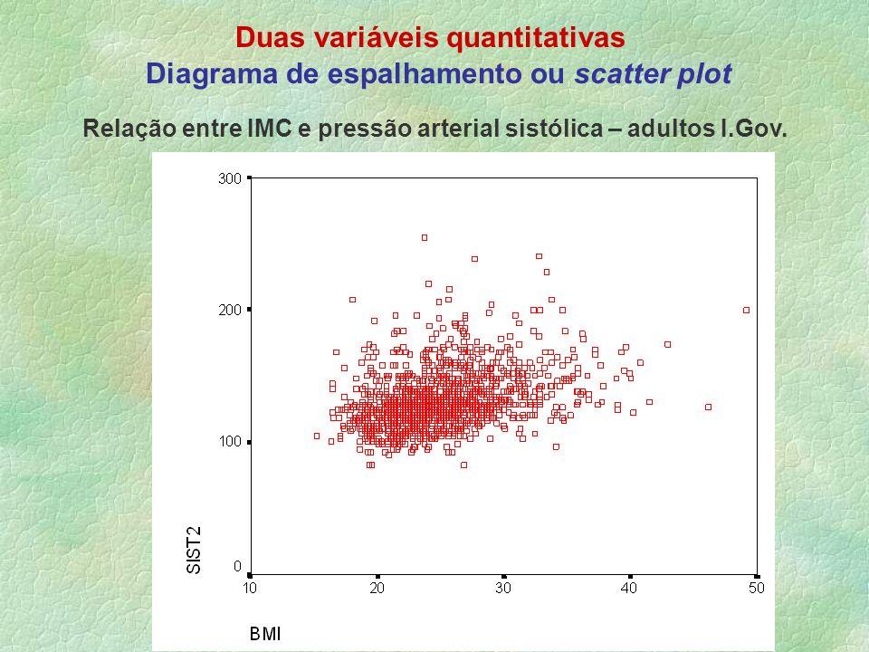 Duas variáveis quantitativas Diagrama de espalhamento ou scatter plot Relação entre IMC e pressão arterial sistólica – adultos I.Gov.
