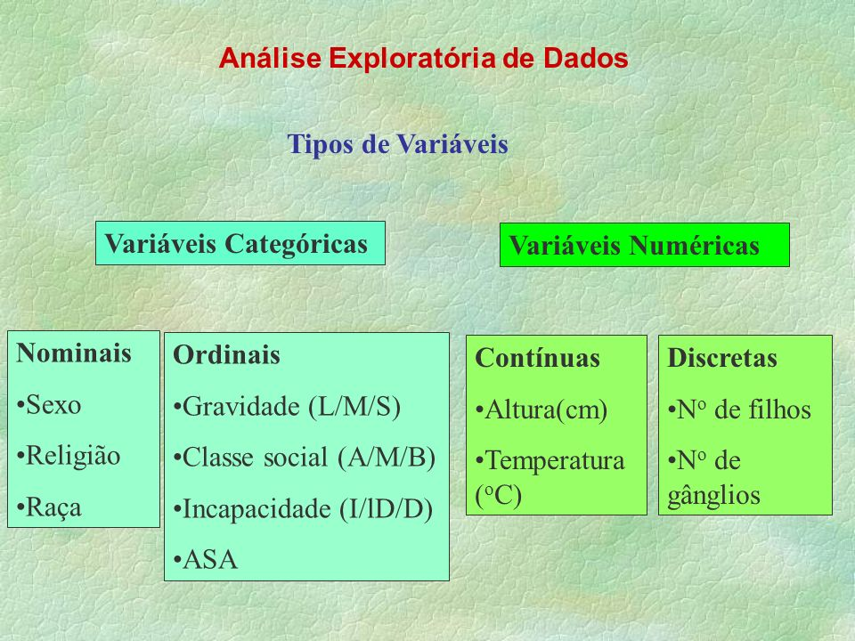 Análise Exploratória de Dados Variáveis Numéricas Contínuas Altura(cm) Temperatura ( o C) Discretas N o de filhos N o de gânglios Variáveis Categórica