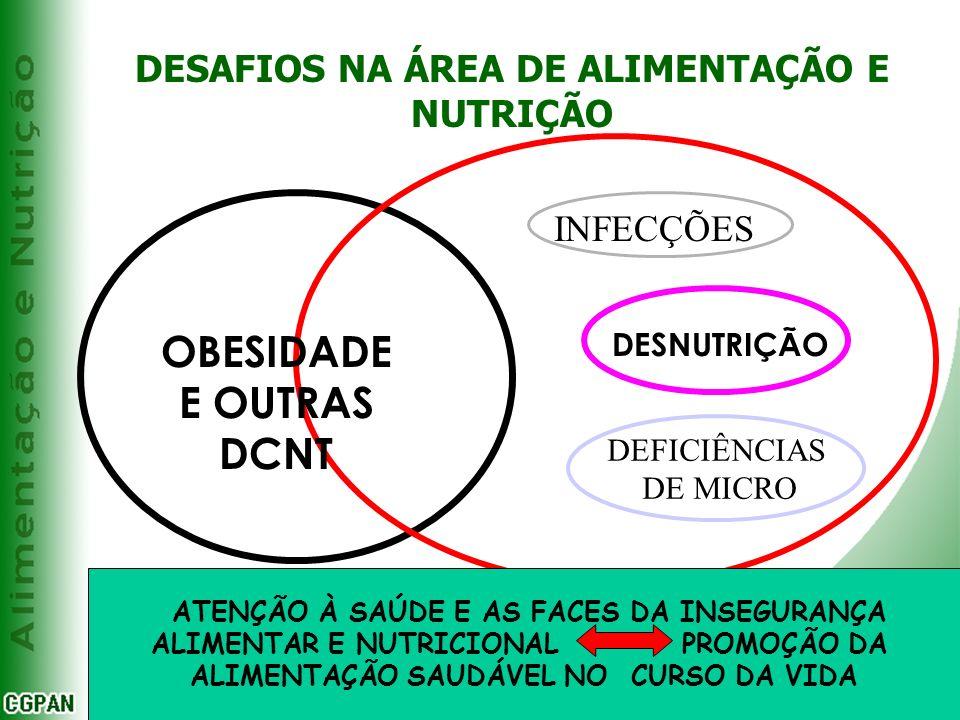 DESAFIOS NA ÁREA DE ALIMENTAÇÃO E NUTRIÇÃO OBESIDADE E OUTRAS DCNT DEFICIÊNCIAS DE MICRO DESNUTRIÇÃO INFECÇÕES ATENÇÃO À SAÚDE E AS FACES DA INSEGURAN