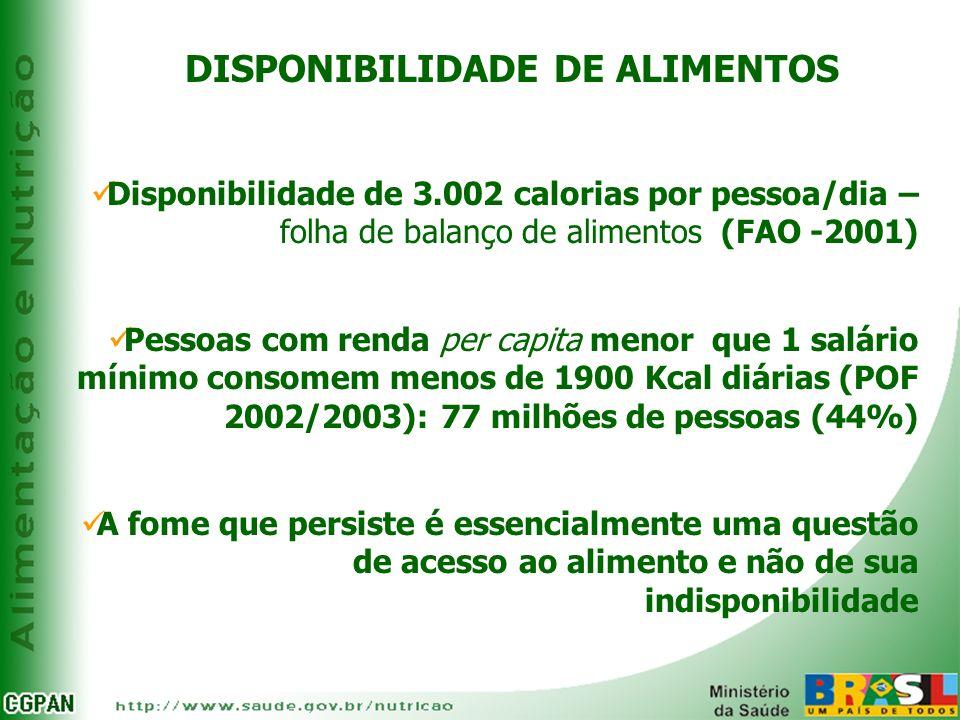 DISPONIBILIDADE DE ALIMENTOS Disponibilidade de 3.002 calorias por pessoa/dia – folha de balanço de alimentos (FAO -2001) Pessoas com renda per capita