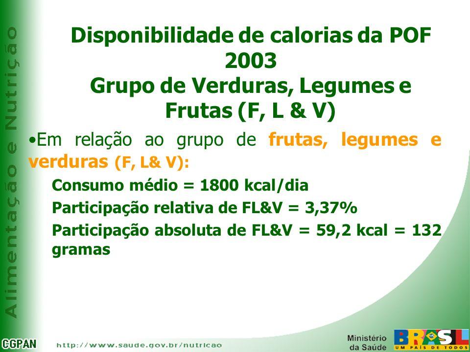 Disponibilidade de calorias da POF 2003 Grupo de Verduras, Legumes e Frutas (F, L & V) Em relação ao grupo de frutas, legumes e verduras (F, L& V): Co