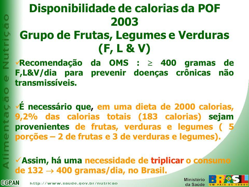 Disponibilidade de calorias da POF 2003 Grupo de Frutas, Legumes e Verduras (F, L & V) Recomendação da OMS : 400 gramas de F,L&V/dia para prevenir doe