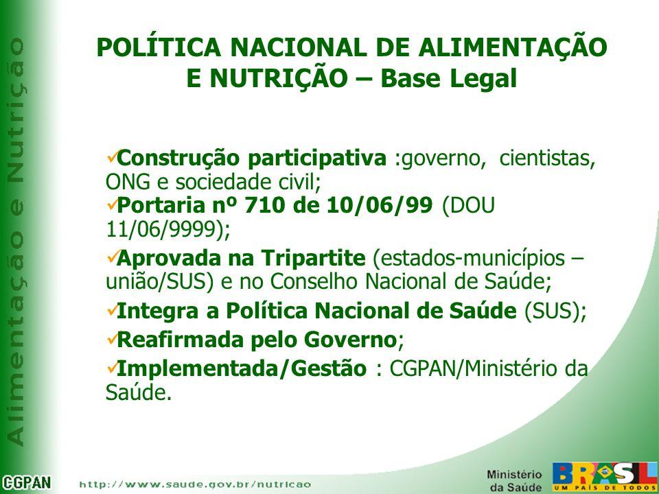 POLÍTICA NACIONAL DE ALIMENTAÇÃO E NUTRIÇÃO – Base Legal Construção participativa :governo, cientistas, ONG e sociedade civil; Portaria nº 710 de 10/0