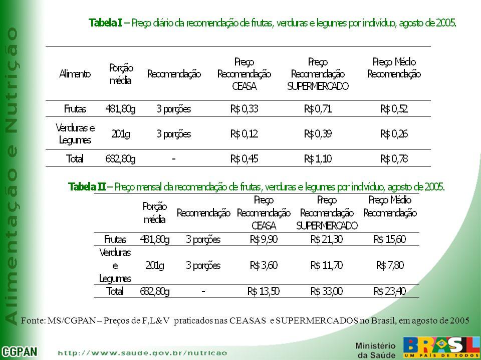 Fonte: MS/CGPAN – Preços de F,L&V praticados nas CEASAS e SUPERMERCADOS no Brasil, em agosto de 2005