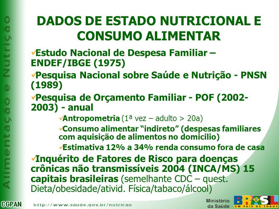 DADOS DE ESTADO NUTRICIONAL E CONSUMO ALIMENTAR Estudo Nacional de Despesa Familiar – ENDEF/IBGE (1975) Pesquisa Nacional sobre Saúde e Nutrição - PNS