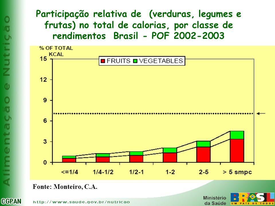 Participação relativa de (verduras, legumes e frutas) no total de calorias, por classe de rendimentos Brasil - POF 2002-2003 Fonte: Monteiro, C.A.