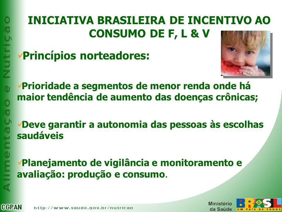 INICIATIVA BRASILEIRA DE INCENTIVO AO CONSUMO DE F, L & V Princípios norteadores: Prioridade a segmentos de menor renda onde há maior tendência de aum