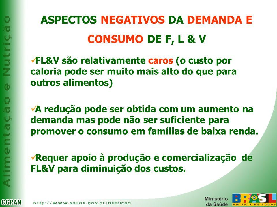 ASPECTOS NEGATIVOS DA DEMANDA E CONSUMO DE F, L & V FL&V são relativamente caros (o custo por caloria pode ser muito mais alto do que para outros alim