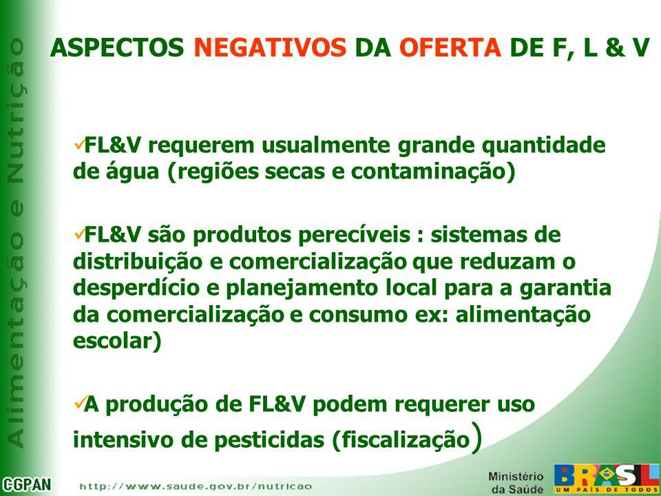 ASPECTOS NEGATIVOS DA OFERTA DE F, L & V FL&V requerem usualmente grande quantidade de água (regiões secas e contaminação) FL&V são produtos perecívei