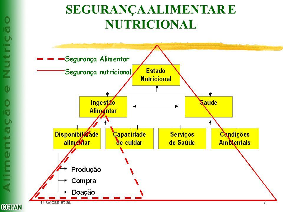 Disponibilidade de calorias da POF 2003 Grupo de Verduras, Legumes e Frutas (F, L & V) Em relação ao grupo de frutas, legumes e verduras (F, L& V): Consumo médio = 1800 kcal/dia Participação relativa de FL&V = 3,37% Participação absoluta de FL&V = 59,2 kcal = 132 gramas