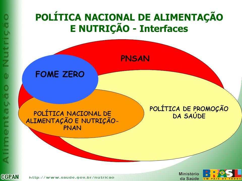 POLÍTICA NACIONAL DE ALIMENTAÇÃO E NUTRIÇÃO - Interfaces FOME ZERO POLÍTICA DE PROMOÇÃO DA SAÚDE PNSAN POLÍTICA NACIONAL DE ALIMENTAÇÃO E NUTRIÇÃO- PN