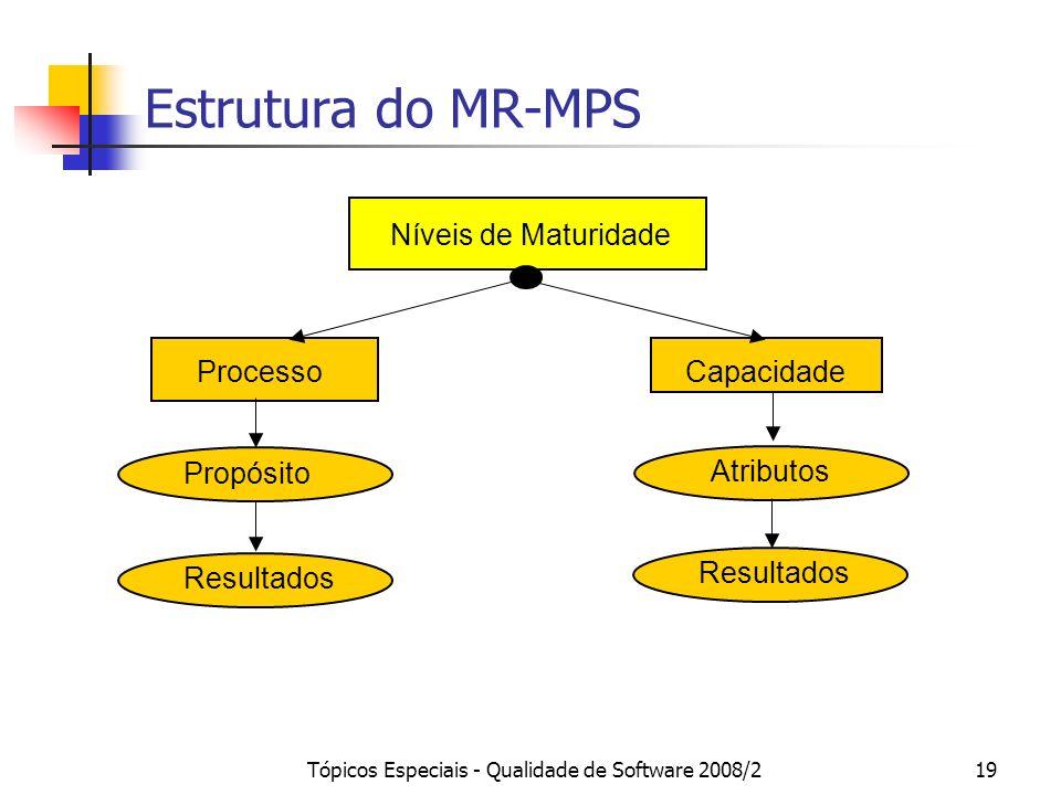 Tópicos Especiais - Qualidade de Software 2008/219 Estrutura do MR-MPS Níveis de Maturidade CapacidadeProcesso Resultados PropósitoAtributos
