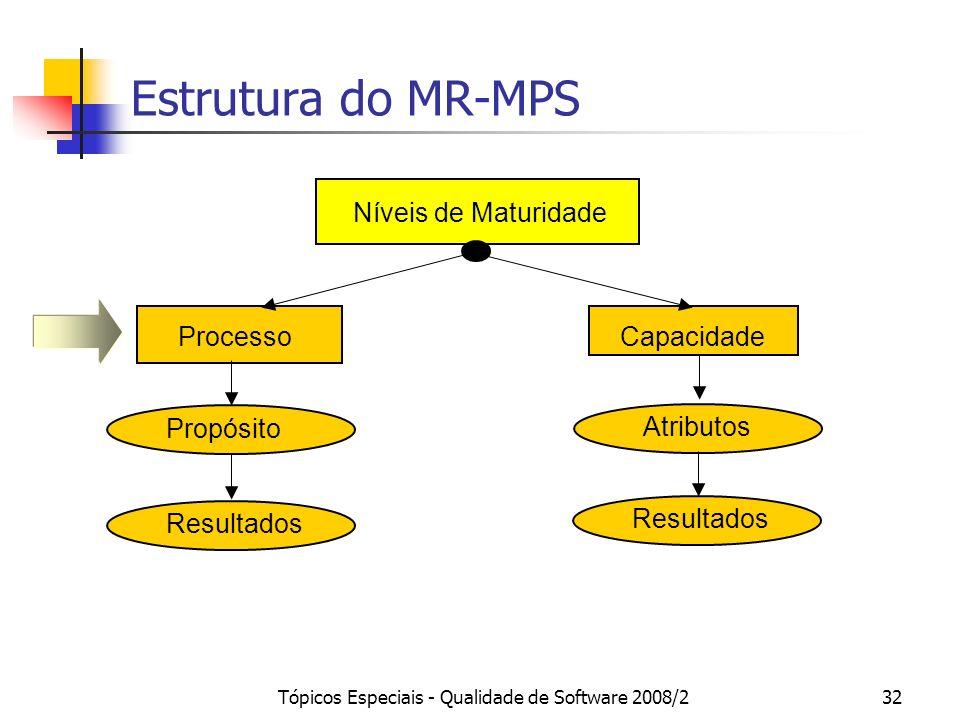 Tópicos Especiais - Qualidade de Software 2008/232 Estrutura do MR-MPS Níveis de Maturidade CapacidadeProcesso Resultados PropósitoAtributos