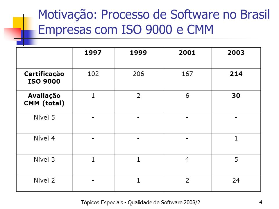 Tópicos Especiais - Qualidade de Software 2008/24 1997199920012003 Certificação ISO 9000 102206167214 Avaliação CMM (total) 12630 Nível 5---- Nível 4-