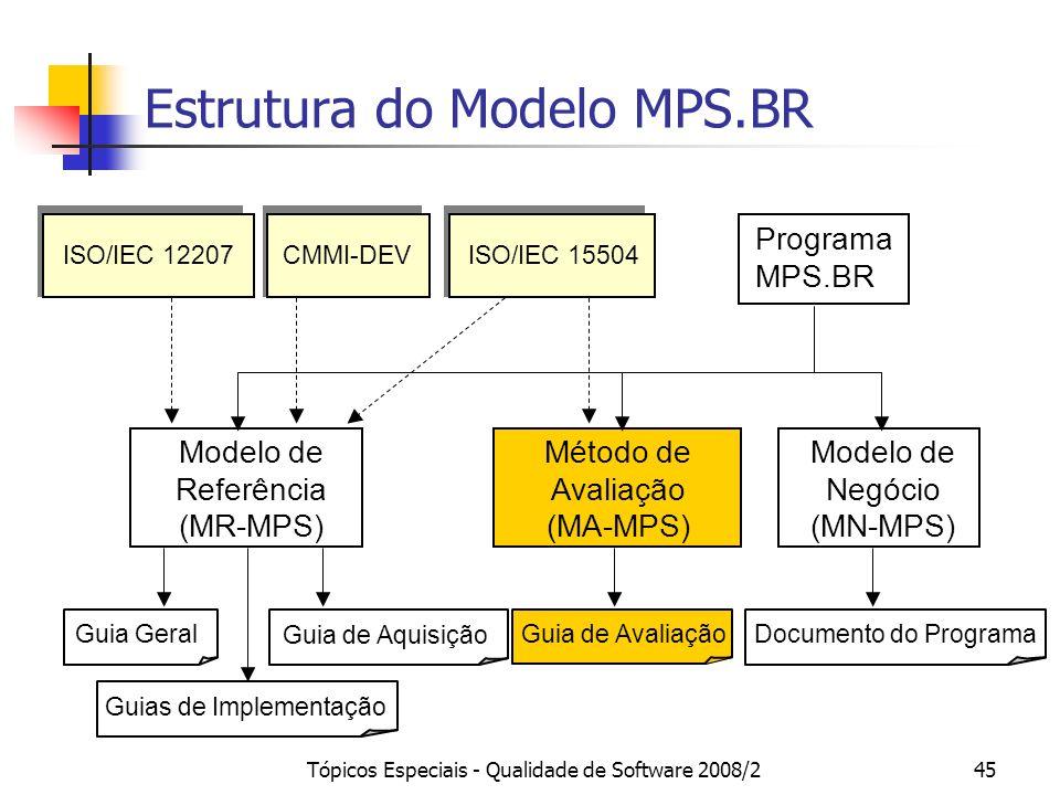 Tópicos Especiais - Qualidade de Software 2008/245 Estrutura do Modelo MPS.BR Programa MPS.BR Modelo de Negócio (MN-MPS) Método de Avaliação (MA-MPS)