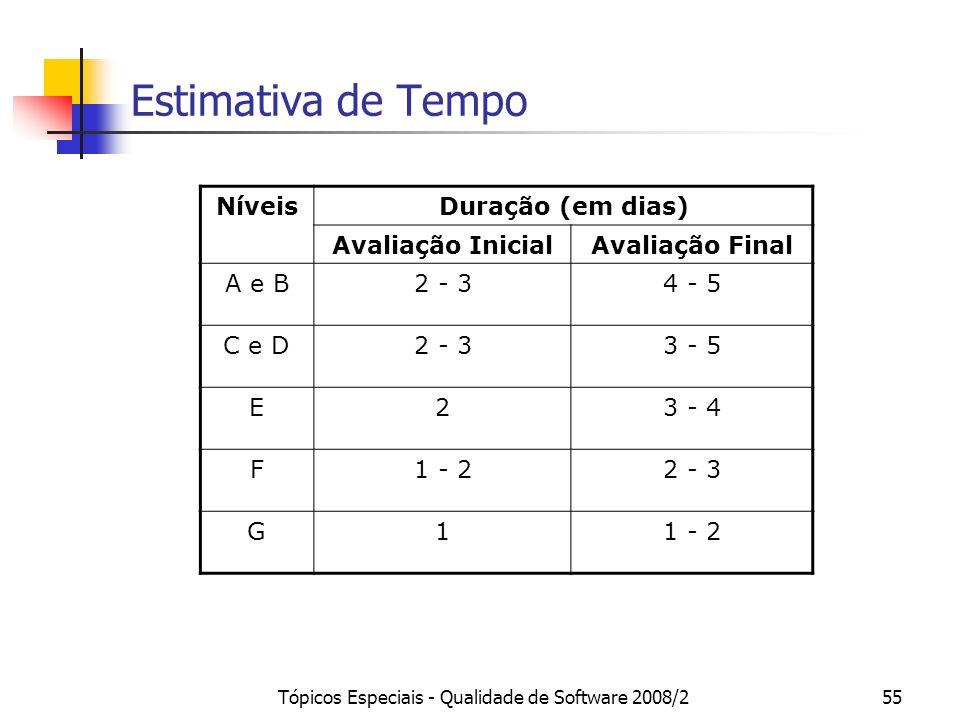 Tópicos Especiais - Qualidade de Software 2008/255 Estimativa de Tempo NíveisDuração (em dias) Avaliação InicialAvaliação Final A e B2 - 34 - 5 C e D2