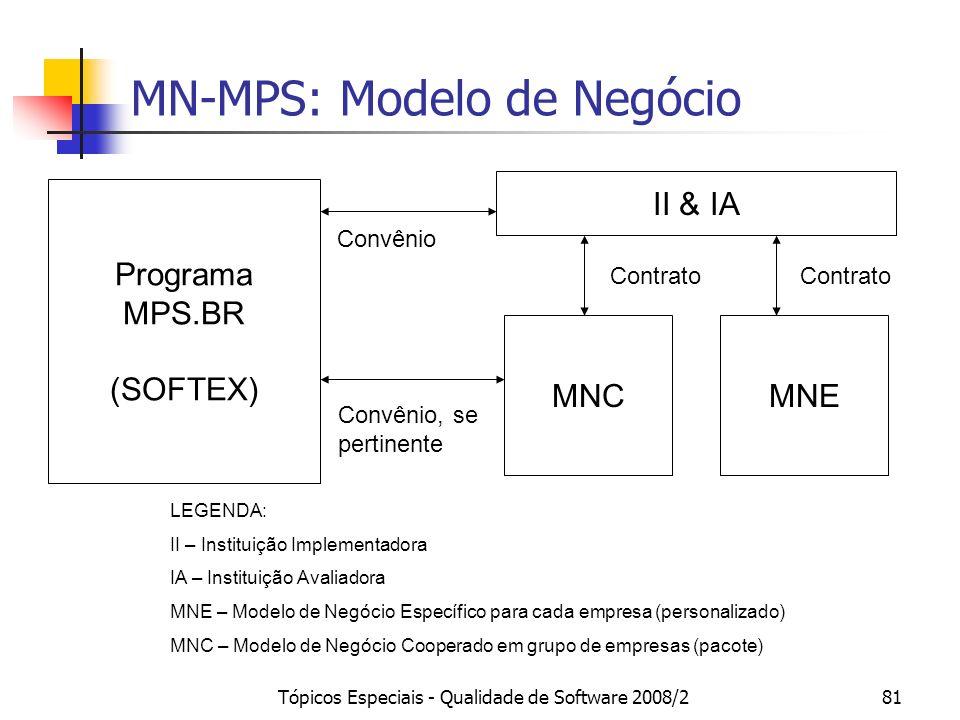Tópicos Especiais - Qualidade de Software 2008/281 Programa MPS.BR (SOFTEX) II & IA MNEMNC Contrato Convênio Convênio, se pertinente LEGENDA: II – Ins