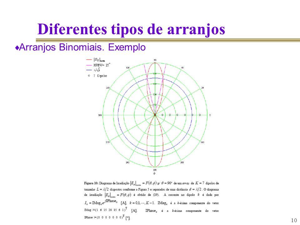 10 Diferentes tipos de arranjos Arranjos Binomiais. Exemplo