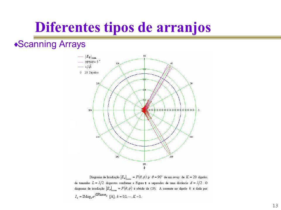 13 Diferentes tipos de arranjos Scanning Arrays