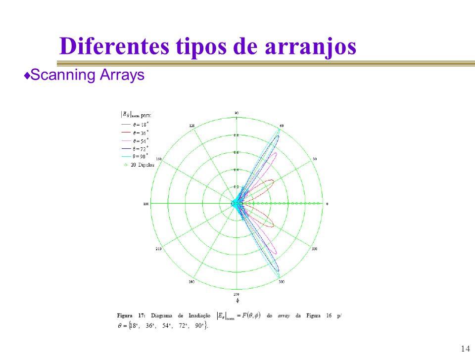 14 Diferentes tipos de arranjos Scanning Arrays