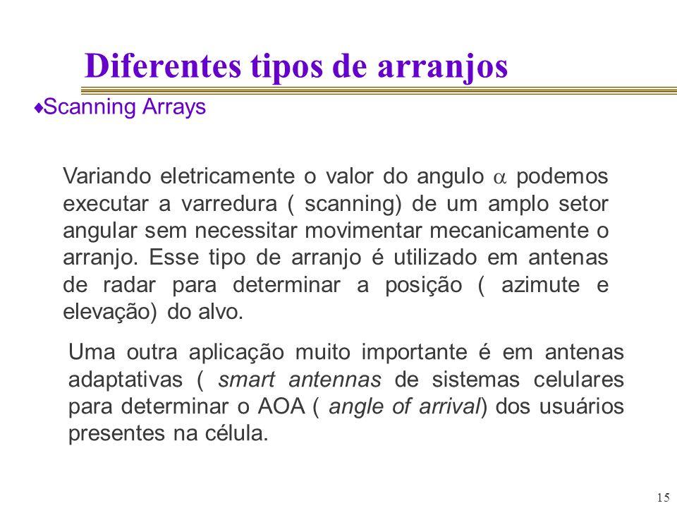 15 Diferentes tipos de arranjos Scanning Arrays Variando eletricamente o valor do angulo podemos executar a varredura ( scanning) de um amplo setor an