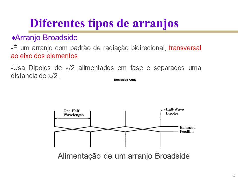 5 Diferentes tipos de arranjos Arranjo Broadside -É um arranjo com padrão de radiação bidirecional, transversal ao eixo dos elementos. -Usa Dipolos de