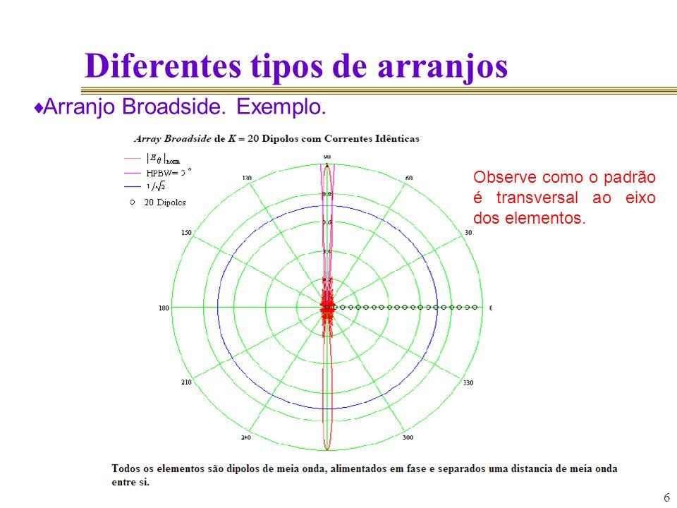 6 Diferentes tipos de arranjos Arranjo Broadside. Exemplo. Observe como o padrão é transversal ao eixo dos elementos.