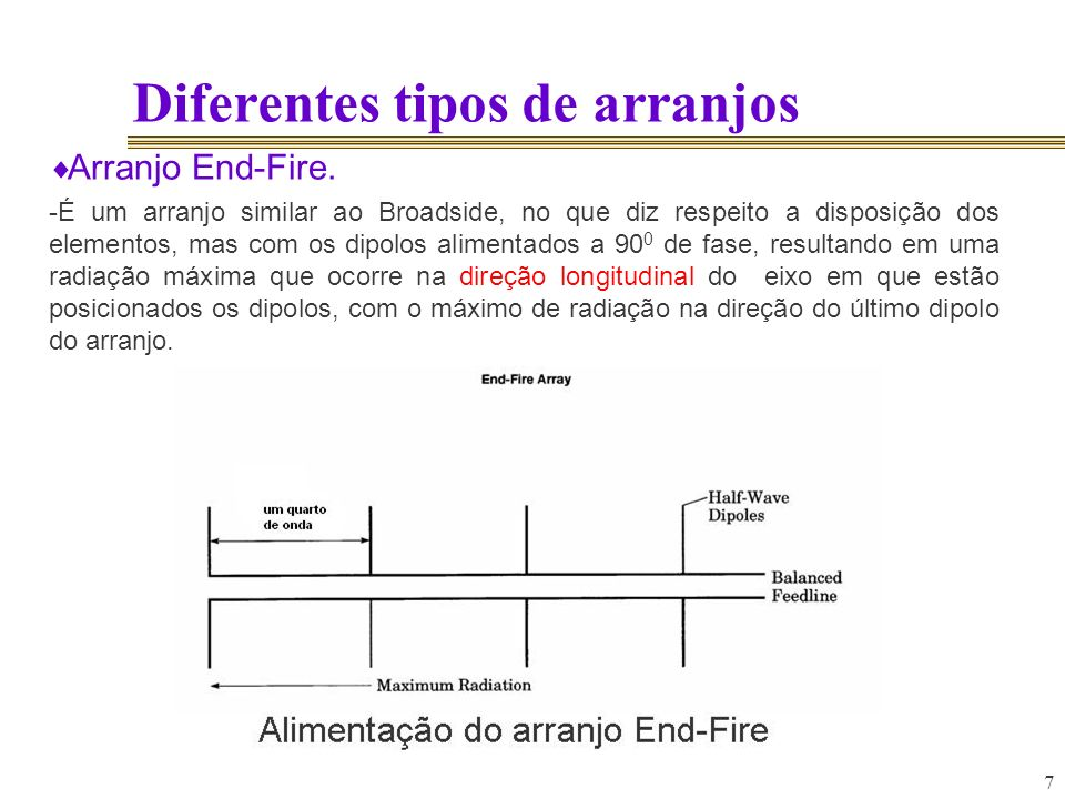 8 Diferentes tipos de arranjos Arranjo End-Fire.